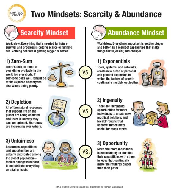 Scarcity mindset vs mindset of abundance. The result of living almost debt free.