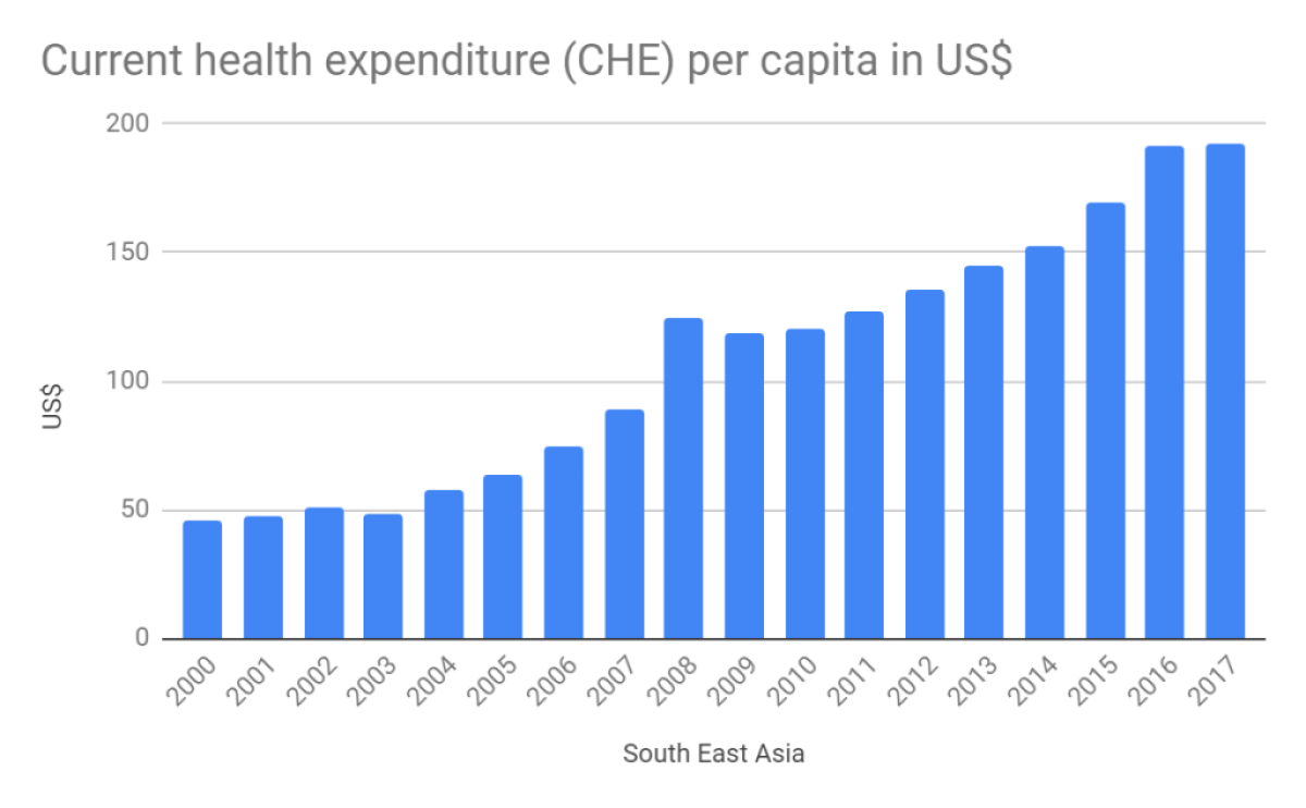Currenth Health Expenditure growth trend south-east Asia