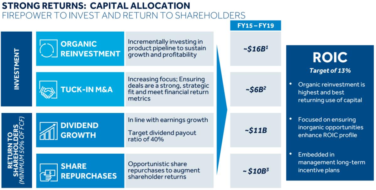 Medtronic stock analysis - shareholder return and capital allocation