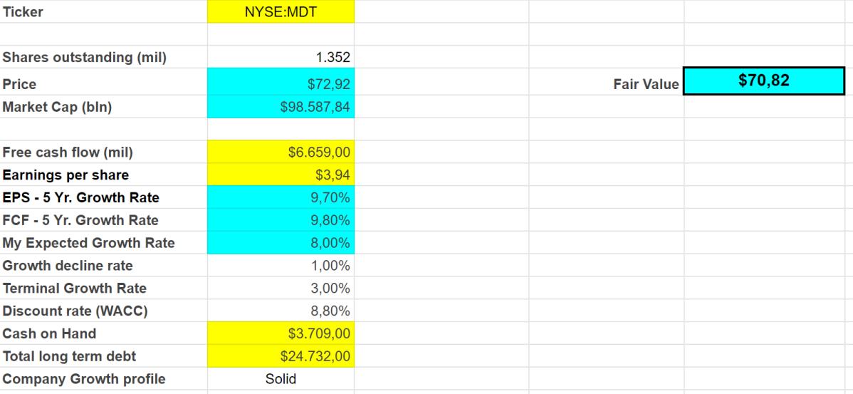 Medtronic stock analysis