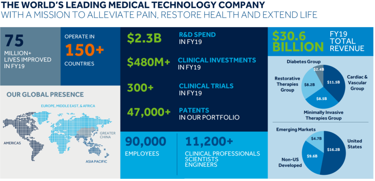 Medtronic stock analysis - business highlights